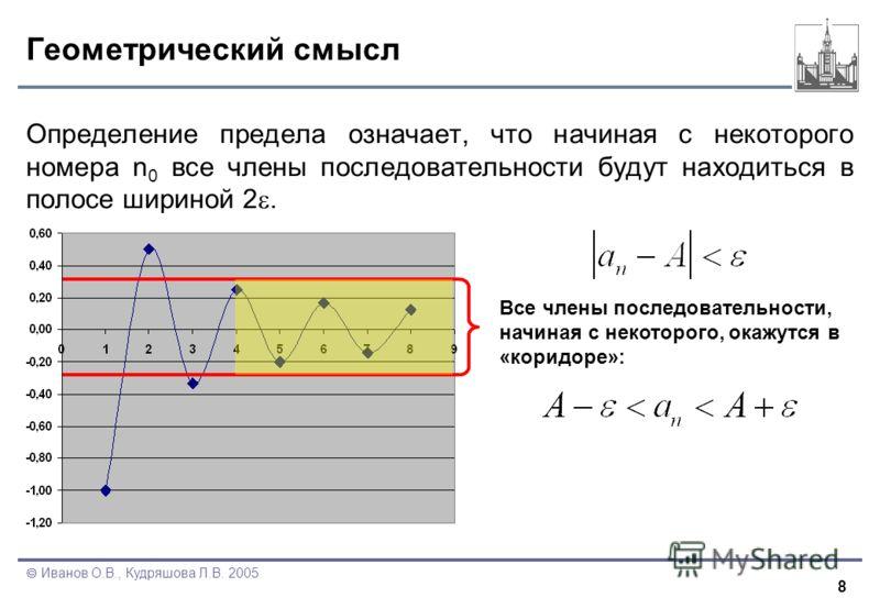 8 Иванов О.В., Кудряшова Л.В. 2005 Геометрический смысл Определение предела означает, что начиная с некоторого номера n 0 все члены последовательности будут находиться в полосе шириной 2. Все члены последовательности, начиная с некоторого, окажутся в