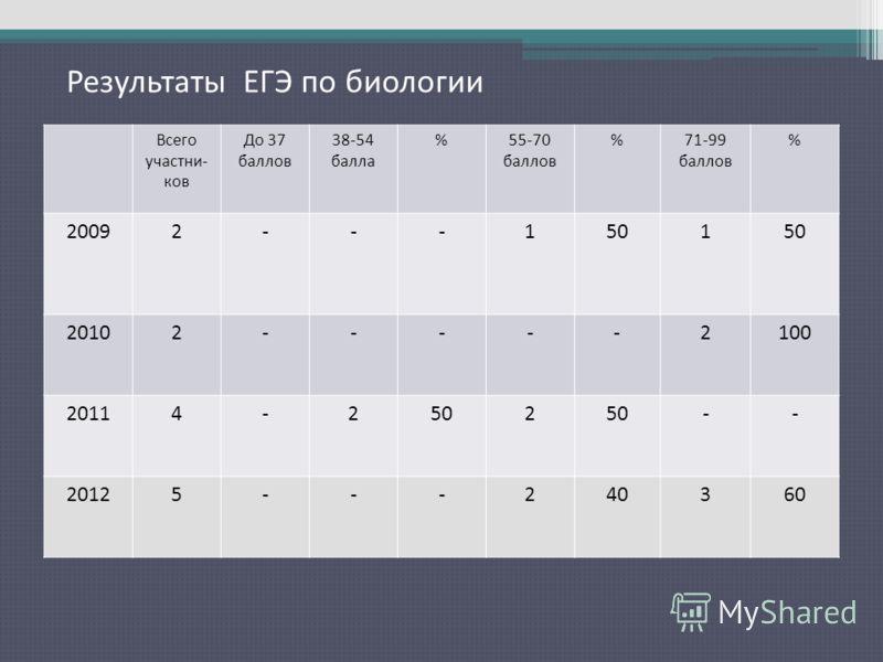 Результаты ЕГЭ по русскому языку Всего участни- ков До 37 баллов 38-54 балла %55-70 баллов %71-99 баллов % 20092---1501 20102-----2100 20114-2502 -- 20125---240360 Результаты ЕГЭ по биологии