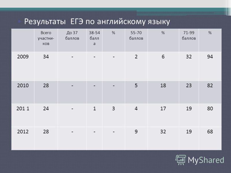 Результаты ЕГЭ по русскому языку Всего участни- ков До 37 баллов 38-54 балл а %55-70 баллов %71-99 баллов % 200934---263294 201028---5182382 201 124-134171980 201228---9321968 Результаты ЕГЭ по английскому языку