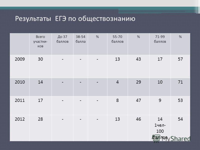 Результаты ЕГЭ по русскому языку Всего участни- ков До 37 баллов 38-54 балла %55-70 баллов %71-99 баллов % 200930---13431757 201014---4291071 201117---847953 201228---134614 1чел- 100 баллов 54 Результаты ЕГЭ по обществознанию