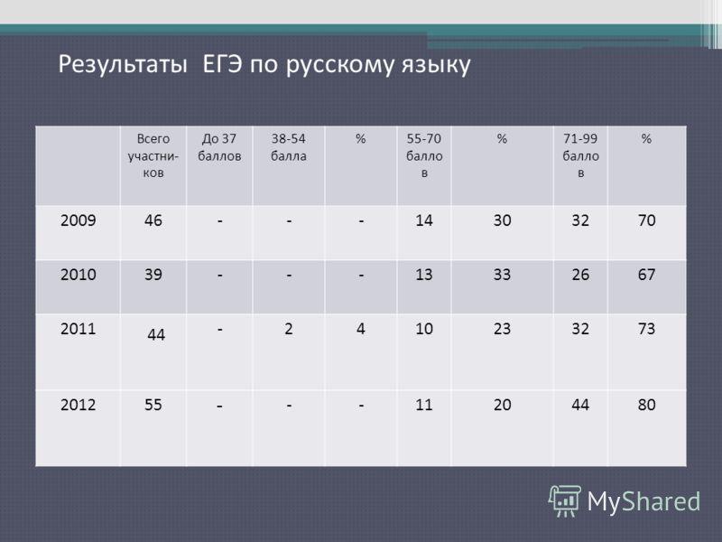 Результаты ЕГЭ по русскому языку Всего участни- ков До 37 баллов 38-54 балла %55-70 балло в %71-99 балло в % 200946---14303270 201039---13332667 2011 44 -2410233273 201255 - --11204480