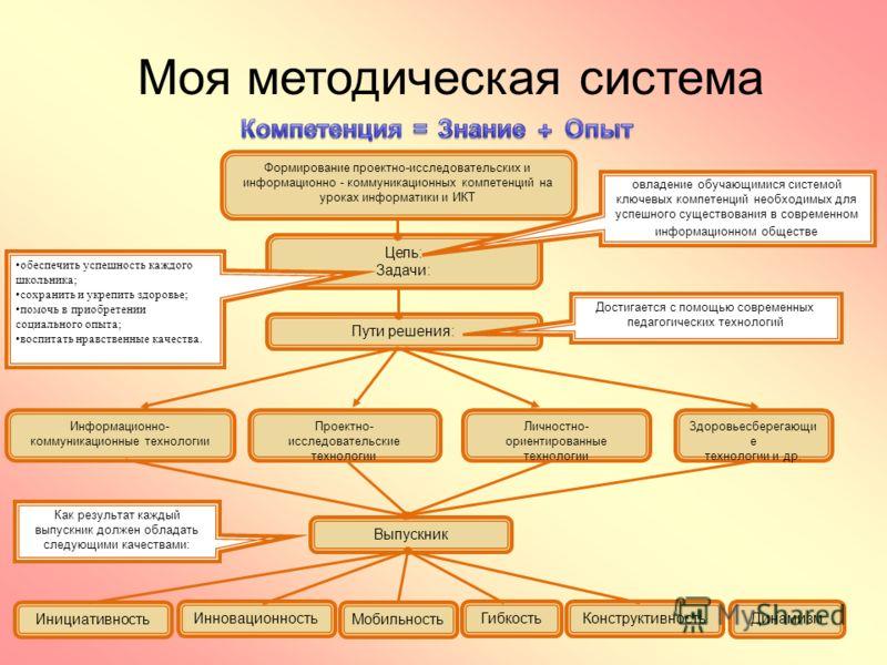 Моя методическая система Формирование проектно-исследовательских и информационно коммуникационных компетенций на уроках информатики и ИКТ Цель: Задачи: овладение обучающимися системой ключевых компетенций необходимых для успешного существования в сов