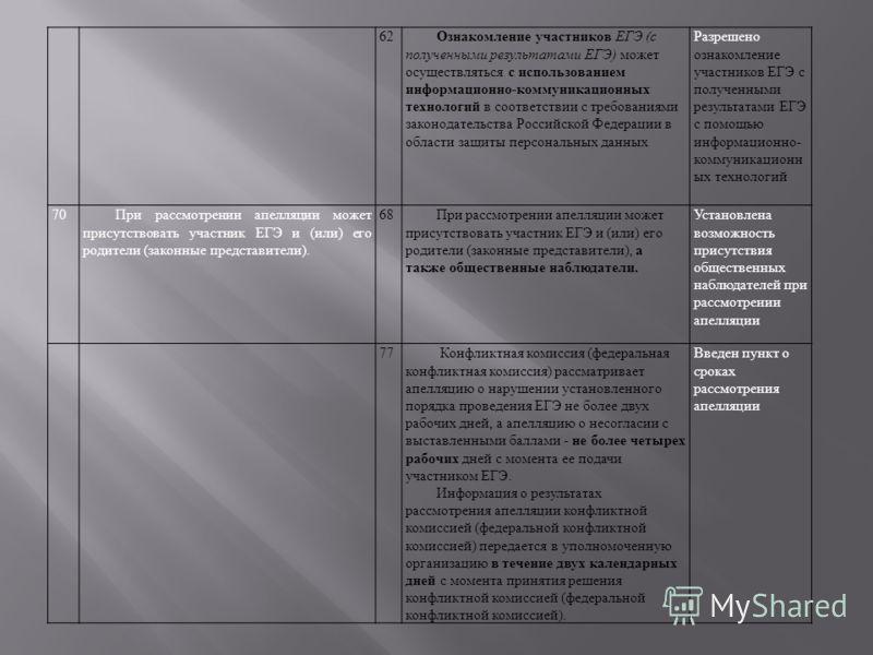 62Ознакомление участников ЕГЭ (с полученными результатами ЕГЭ) может осуществляться с использованием информационно-коммуникационных технологий в соответствии с требованиями законодательства Российской Федерации в области защиты персональных данных Ра