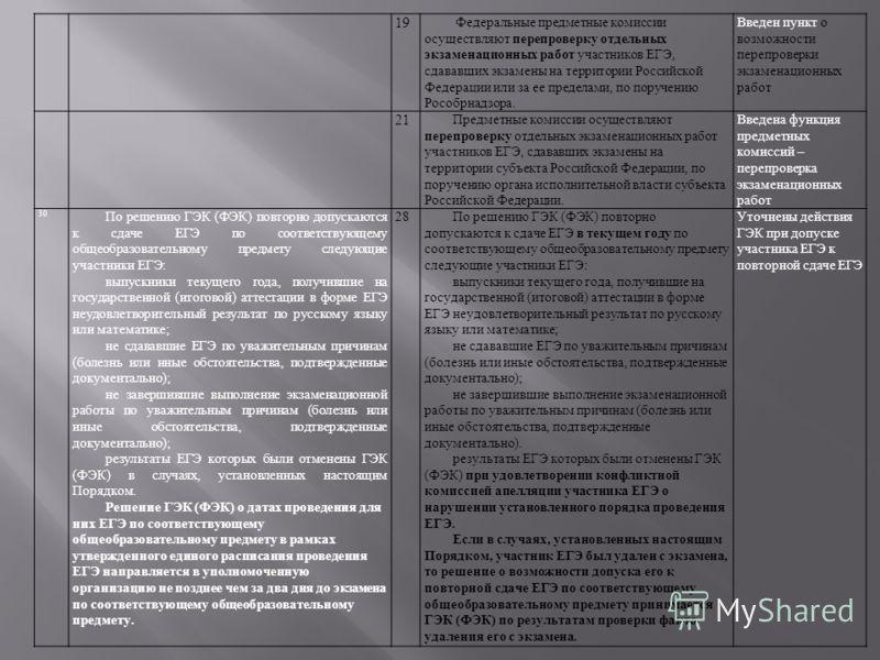 19 Федеральные предметные комиссии осуществляют перепроверку отдельных экзаменационных работ участников ЕГЭ, сдававших экзамены на территории Российской Федерации или за ее пределами, по поручению Рособрнадзора. Введен пункт о возможности перепроверк