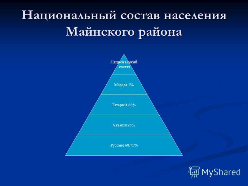 Национальный состав населения Майнского района Национальный состав Мордва 1% Татары 4,68% Чуваши 25% Русские 68,75%