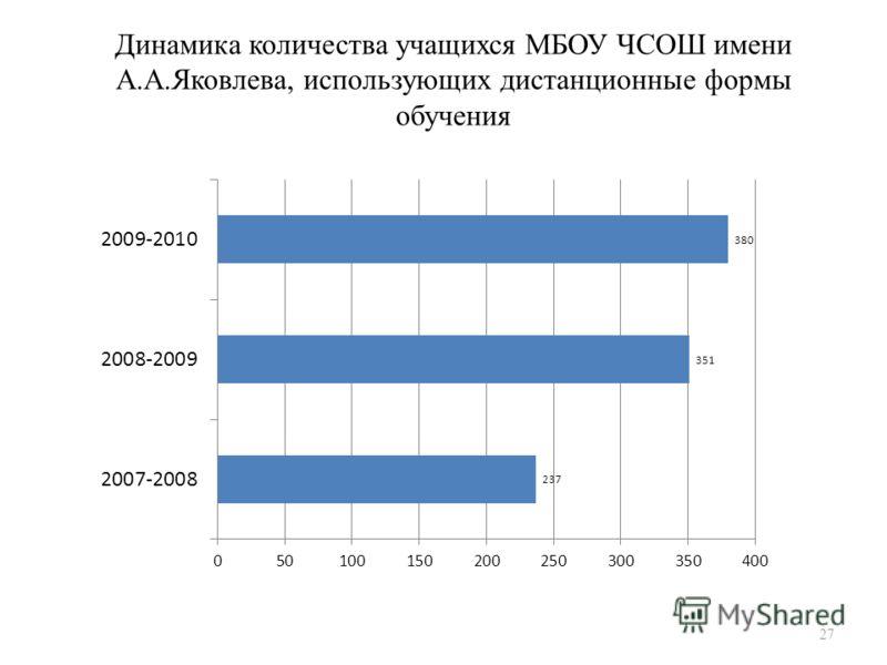 27 Динамика количества учащихся МБОУ ЧСОШ имени А.А.Яковлева, использующих дистанционные формы обучения