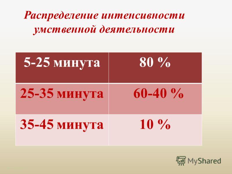 Распределение интенсивности умственной деятельности http://aida.ucoz.ru 5-25 минута80 % 25-35 минута 60-40 % 35-45 минута10 %