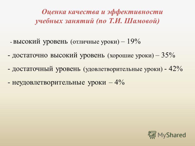 Оценка качества и эффективности учебных занятий (по Т.И. Шамовой) - высокий уровень (отличные уроки) – 19% - достаточно высокий уровень (хорошие уроки) – 35% - достаточный уровень (удовлетворительные уроки) - 42% - неудовлетворительные уроки – 4%