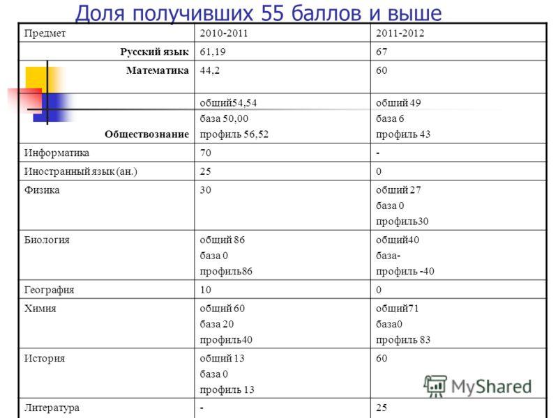 Доля получивших 55 баллов и выше Предмет2010-20112011-2012 Русский язык61,1967 Математика44,260 Обществознание общий54,54 база 50,00 профиль 56,52 общий 49 база 6 профиль 43 Информатика70- Иностранный язык (ан.)250 Физика30общий 27 база 0 профиль30 Б