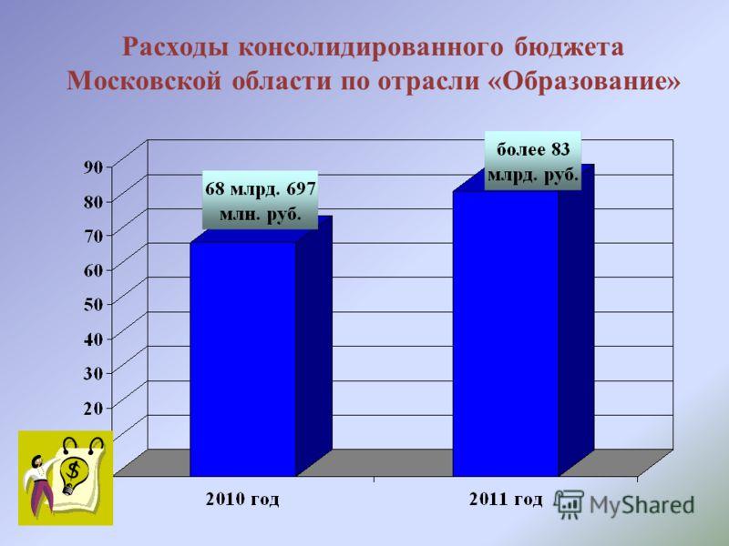 Расходы консолидированного бюджета Московской области по отрасли «Образование»