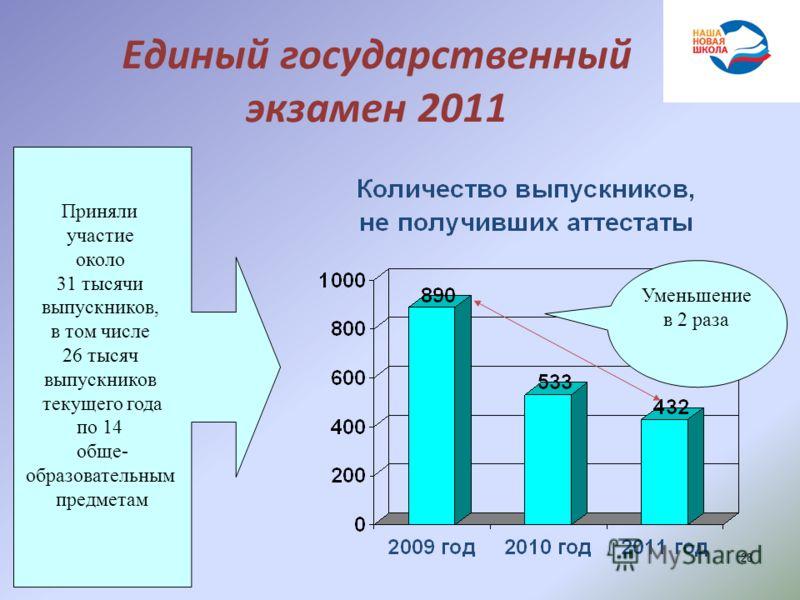 Единый государственный экзамен 2011 28 Приняли участие около 31 тысячи выпускников, в том числе 26 тысяч выпускников текущего года по 14 обще- образовательным предметам Уменьшение в 2 раза