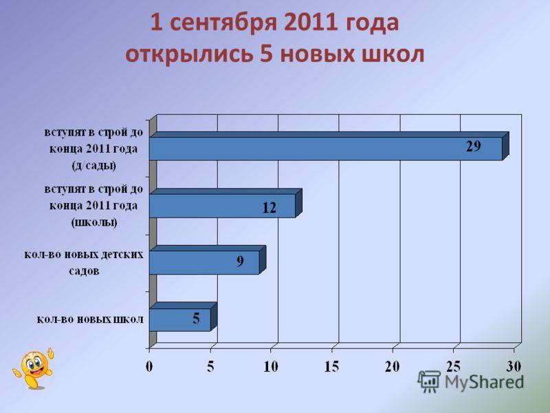 1 сентября 2011 года открылись 5 новых школ
