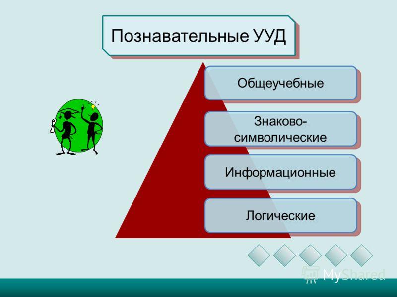 Познавательные УУД Знаково- символические Информационные Логические