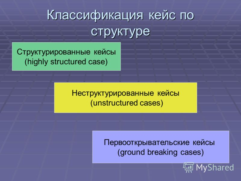 Классификация кейс по структуре Структурированные кейсы (highly structured case) Неструктурированные кейсы (unstructured cases) Первооткрывательские кейсы (ground breaking cases)