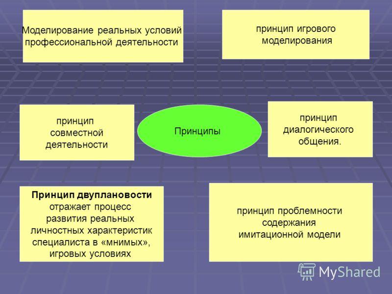 Принципы Моделирование реальных условий профессиональной деятельности принцип игрового моделирования принцип совместной деятельности. принцип диалогического общения. Принцип двуплановости отражает процесс развития реальных личностных характеристик сп