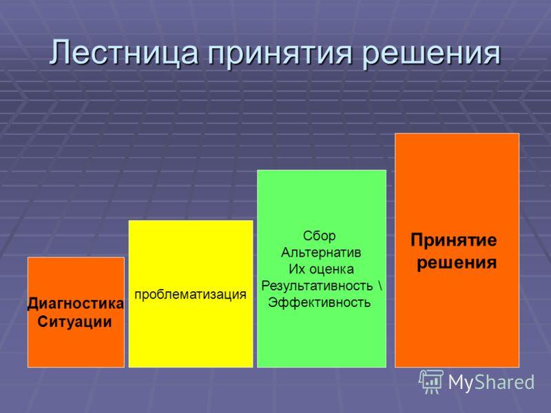 Лестница принятия решения Диагностика Ситуации проблематизация Сбор Альтернатив Их оценка Результативность \ Эффективность Принятие решения
