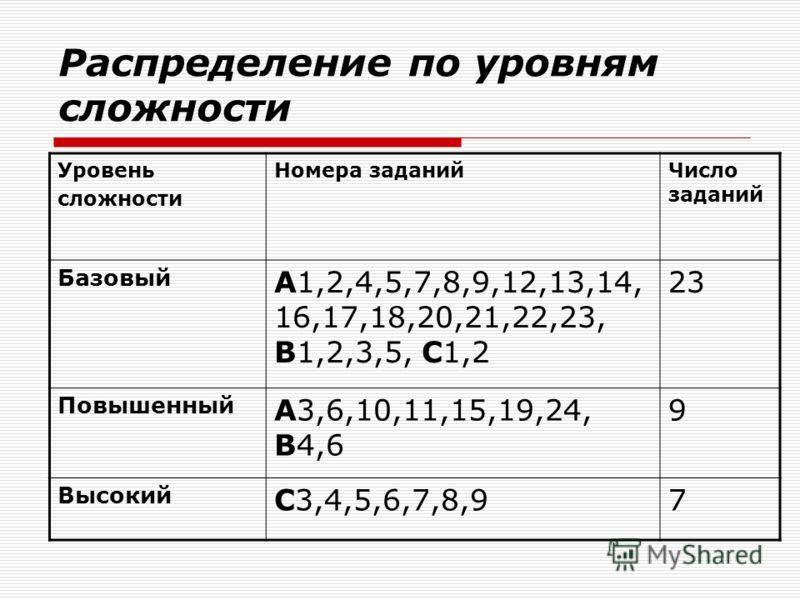 Распределение по уровням сложности Уровень сложности Номера заданийЧисло заданий Базовый А1,2,4,5,7,8,9,12,13,14, 16,17,18,20,21,22,23, В1,2,3,5, С1,2 23 Повышенный А3,6,10,11,15,19,24, В4,6 9 Высокий С3,4,5,6,7,8,97