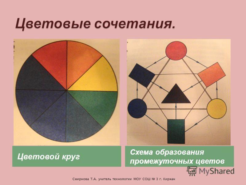 Цветовой круг Схема образования промежуточных цветов Смирнова Т.А. учитель технологии МОУ СОШ 3 г. Киржач