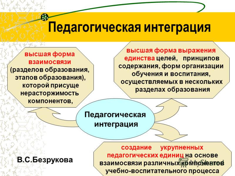Педагогическая интеграция В.С.Безрукова Педагогическая интеграция высшая форма взаимосвязи (разделов образования, этапов образования), которой присуще нерасторжимость компонентов, высшая форма выражения единства целей, принципов содержания, форм орга