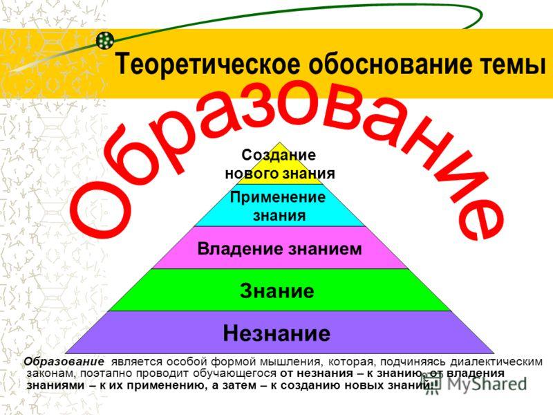 Теоретическое обоснование темы Образование является особой формой мышления, которая, подчиняясь диалектическим законам, поэтапно проводит обучающегося от незнания – к знанию, от владения знаниями – к их применению, а затем – к созданию новых знаний.