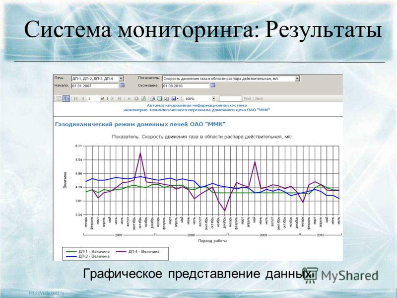 Система мониторинга: Результаты Графическое представление данных