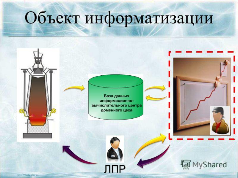 Объект информатизации ЛПР ЛПР
