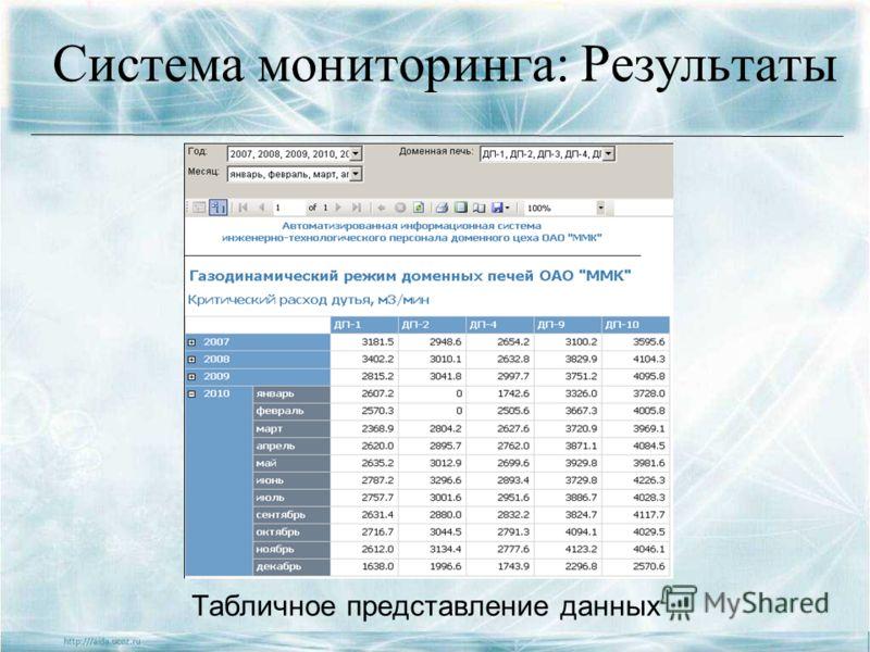Система мониторинга: Результаты Табличное представление данных