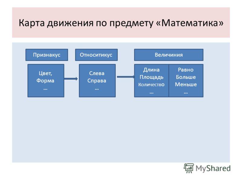 Карта движения по предмету «Математика» Цвет, Форма … Слева Справа … Длина Площадь Количеств о … Равно Больше Меньше … ПризнакусОтноситикусВеличиния