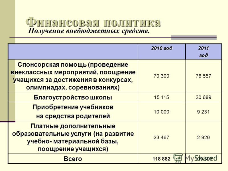 Финансовая политика 2010 год 2011год Спонсорская помощь (проведение внеклассных мероприятий, поощрение учащихся за достижения в конкурсах, олимпиадах, соревнованиях) 70 30076 557 Благоустройство школы 15 11520 689 Приобретение учебников на средства р