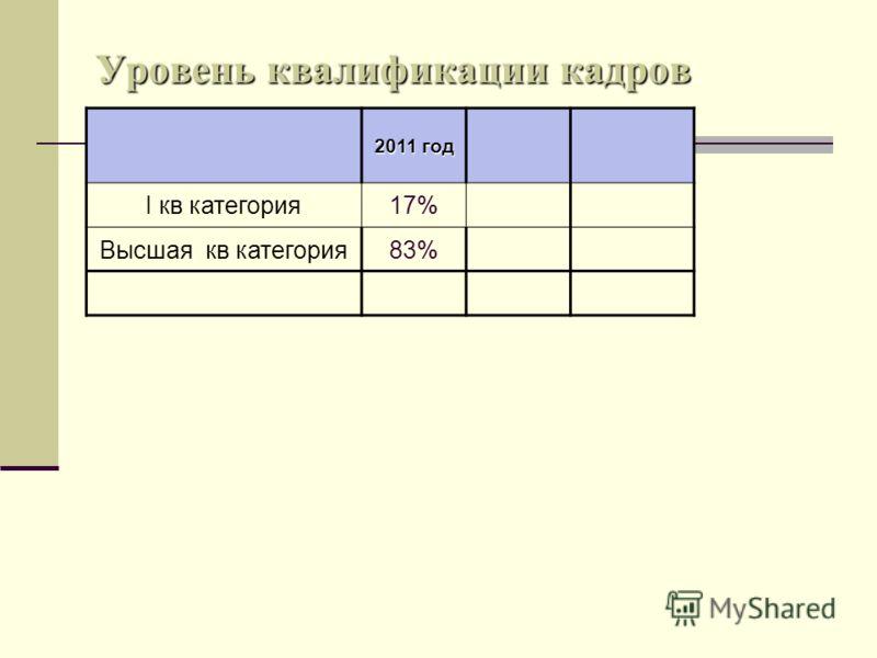 Уровень квалификации кадров 2011 год I кв категория17% Высшая кв категория83%