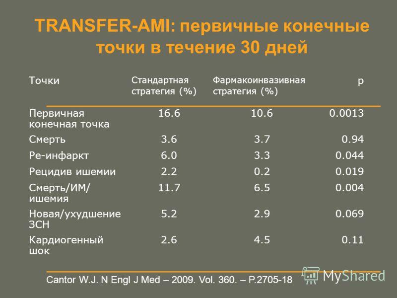 Cantor W.J. N Engl J Med – 2009. Vol. 360. – P.2705-18 TRANSFER-AMI: первичные конечные точки в течение 30 дней Точки Стандартная стратегия (%) Фармакоинвазивная стратегия (%) p Первичная конечная точка 16.610.60.0013 Смерть3.63.70.94 Ре-инфаркт6.03.