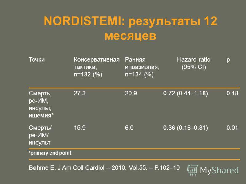 *primary end point ТочкиКонсервативная тактика, n=132 (%) Ранняя инвазивная, n=134 (%) Hazard ratio (95% CI) p Смерть, ре-ИМ, инсульт, ишемия* 27.320.90.72 (0.44–1.18)0.18 Смерть/ ре-ИМ/ инсульт 15.96.00.36 (0.16–0.81)0.01 NORDISTEMI: результаты 12 м