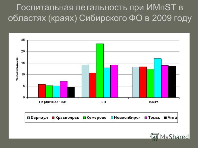 Госпитальная летальность при ИМпST в областях (краях) Сибирского ФО в 2009 году