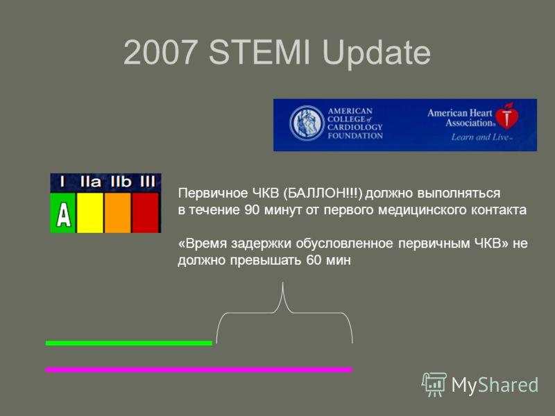 2007 STEMI Update Первичное ЧКВ (БАЛЛОН!!!) должно выполняться в течение 90 минут от первого медицинского контакта «Время задержки обусловленное первичным ЧКВ» не должно превышать 60 мин