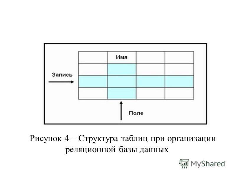 Рисунок 4 – Структура таблиц при организации реляционной базы данных