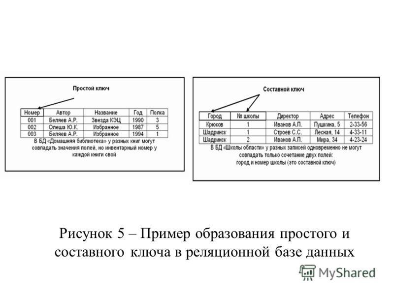 Рисунок 5 – Пример образования простого и составного ключа в реляционной базе данных
