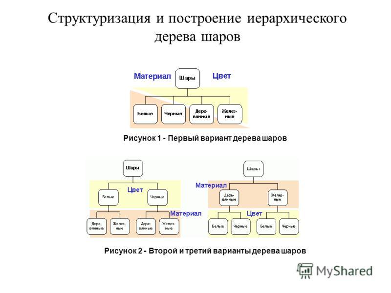 Структуризация и построение иерархического дерева шаров Рисунок 1 - Первый вариант дерева шаров Рисунок 2 - Второй и третий варианты дерева шаров