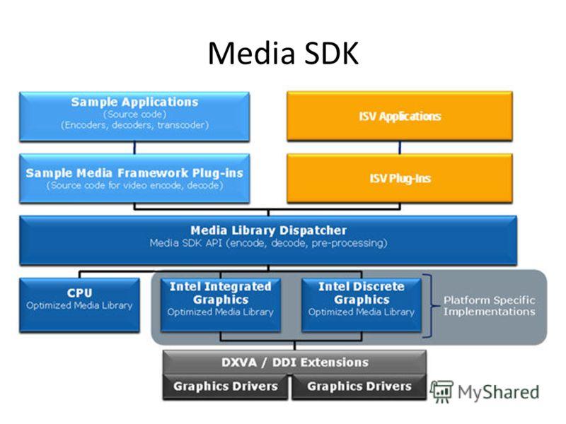 Media SDK