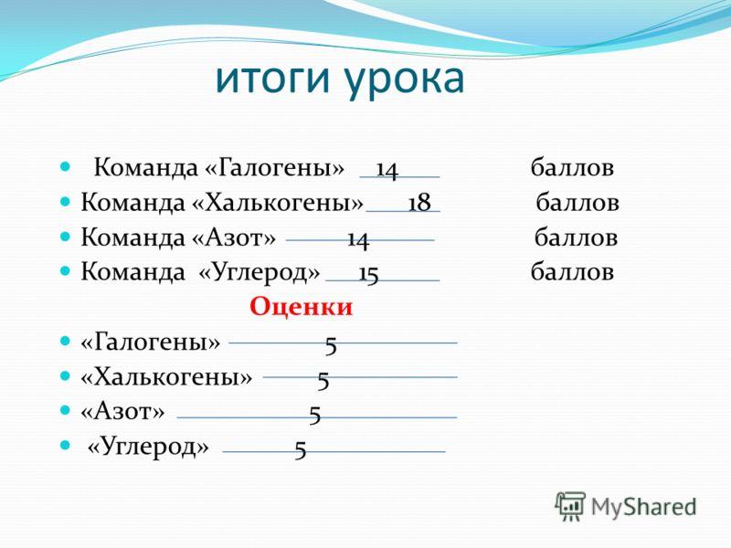 итоги урока Команда «Галогены» 14 баллов Команда «Халькогены» 18 баллов Команда «Азот» 14 баллов Команда «Углерод» 15 баллов Оценки «Галогены» 5 «Халькогены» 5 «Азот» 5 «Углерод» 5