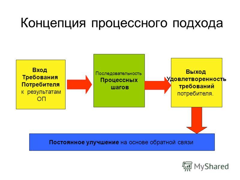 Концепция процессного подхода Вход Требования Потребителя к результатам ОП Последовательность Процессных шагов Выход Удовлетворенность требований потребителя. Постоянное улучшение на основе обратной связи