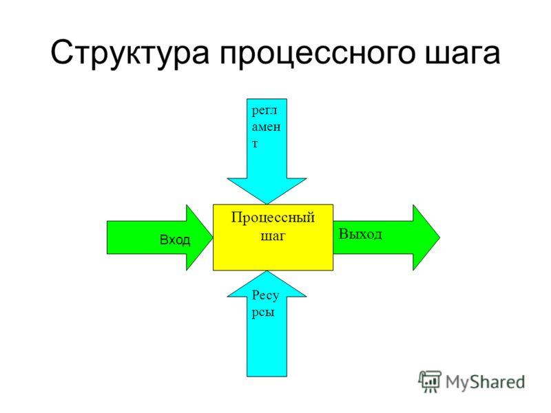Структура процессного шага Процессный шаг Выход Ресу рсы регл амен т Вход