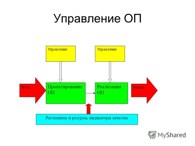 Управление ОП Вход Проектирование ОП Реализация ОП Выход Управление Регламенты и ресурсы, индикаторы качества