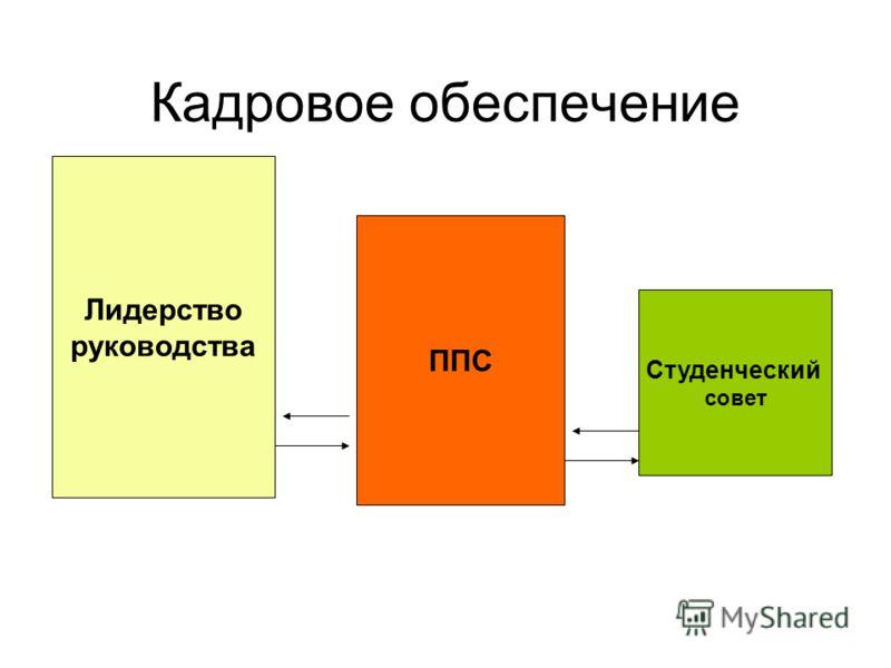 Кадровое обеспечение Лидерство руководства ППС Студенческий совет