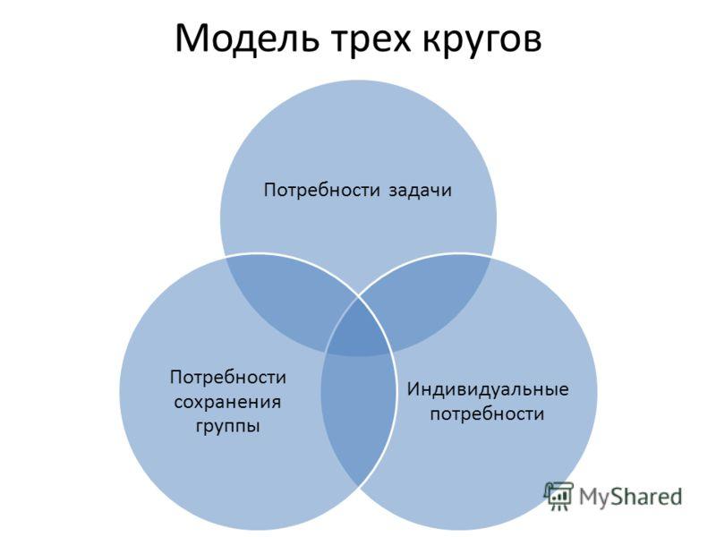 Модель трех кругов Потребности задачи Индивидуальные потребности Потребности сохранения группы