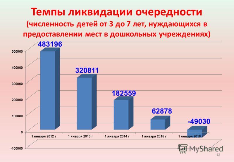 Темпы ликвидации очередности (численность детей от 3 до 7 лет, нуждающихся в предоставлении мест в дошкольных учреждениях) 12