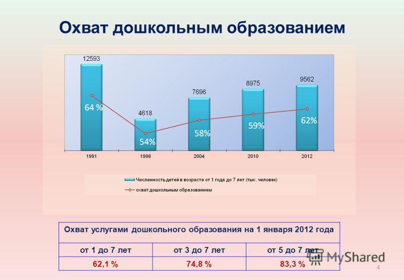 Охват дошкольным образованием Охват услугами дошкольного образования на 1 января 2012 года от 1 до 7 летот 3 до 7 летот 5 до 7 лет 62,1 %74,8 %83,3 % 4