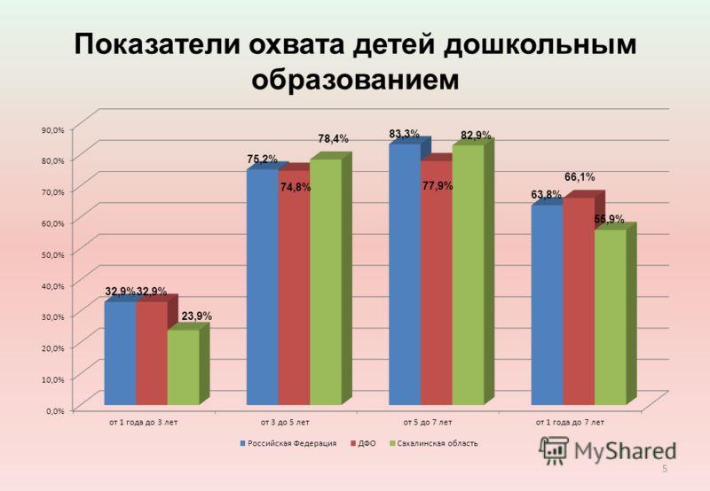 Показатели охвата детей дошкольным образованием 5