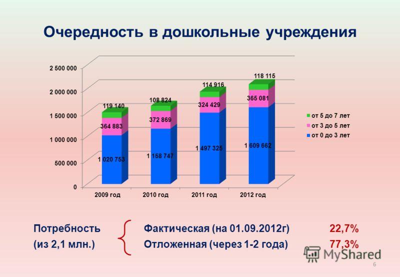 Очередность в дошкольные учреждения ПотребностьФактическая (на 01.09.2012г)22,7% (из 2,1 млн.)Отложенная (через 1-2 года)77,3% 6