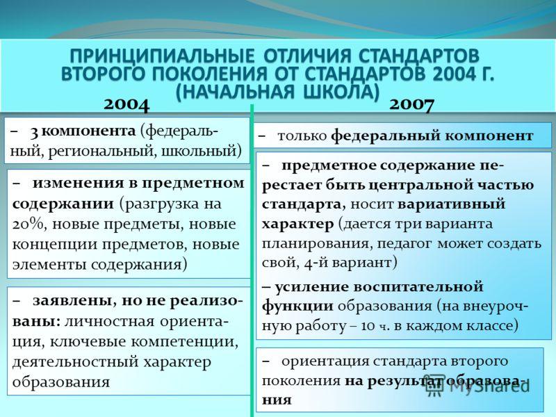 ПРИНЦИПИАЛЬНЫЕ ОТЛИЧИЯ СТАНДАРТОВ ВТОРОГО ПОКОЛЕНИЯ ОТ СТАНДАРТОВ 2004 Г. (НАЧАЛЬНАЯ ШКОЛА) ПРИНЦИПИАЛЬНЫЕ ОТЛИЧИЯ СТАНДАРТОВ ВТОРОГО ПОКОЛЕНИЯ ОТ СТАНДАРТОВ 2004 Г. (НАЧАЛЬНАЯ ШКОЛА) 2004 2007 – 3 компонента (федераль- ный, региональный, школьный) –