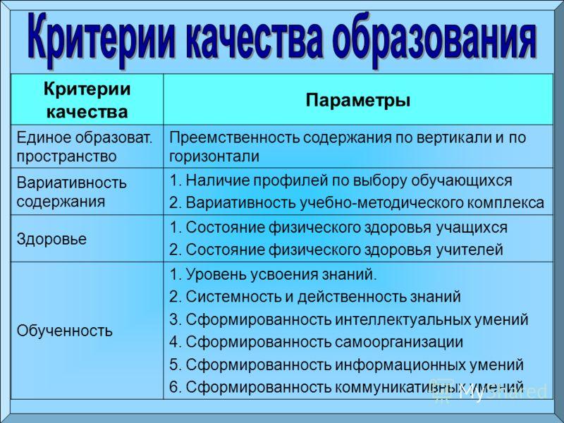 Критерии качества Параметры Единое образоват. пространство Преемственность содержания по вертикали и по горизонтали Вариативность содержания 1.Наличие профилей по выбору обучающихся 2.Вариативность учебно-методического комплекса Здоровье 1.Состояние